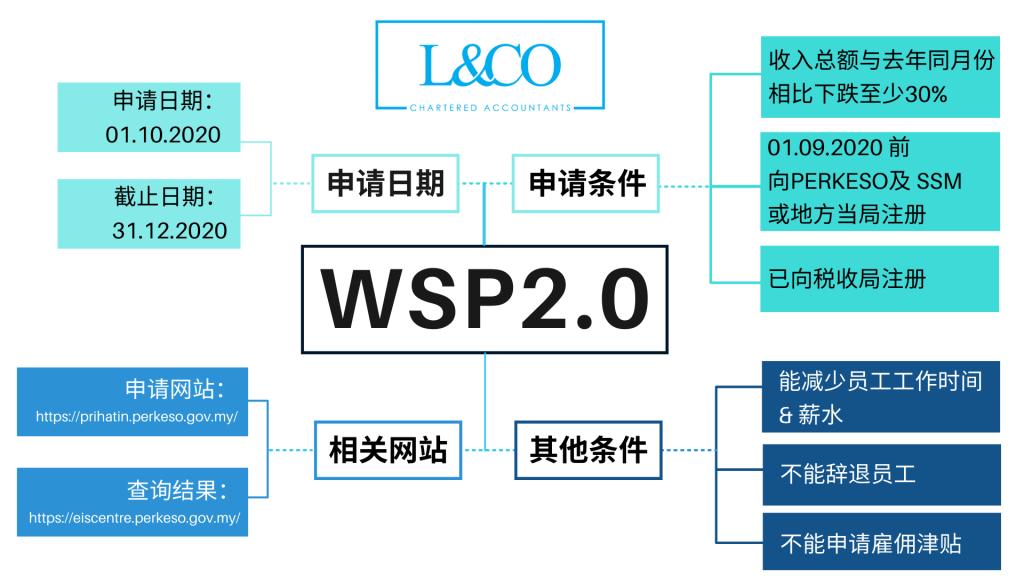 WSP2.0的简要